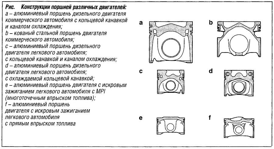 Конструкции поршней различных двигателей