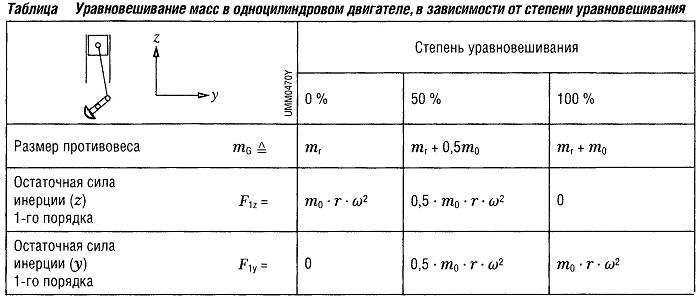 Уравновешивание масс в одноцилиндровом двигателе, в зависимости от степени уравновешивания