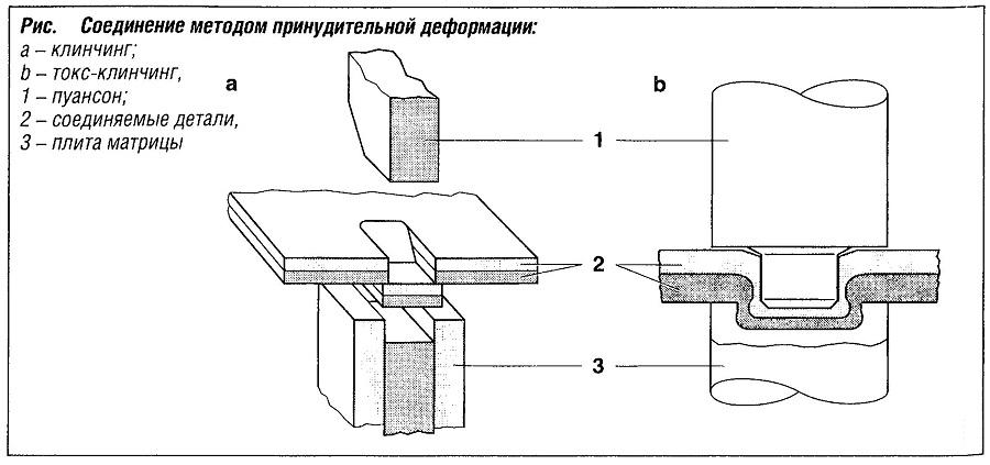 Соединение методом принудительной деформации
