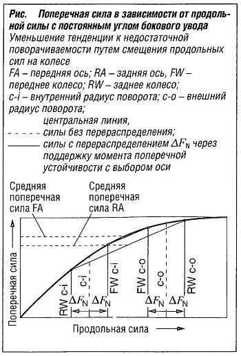 Поперечная сила в зависимости от продольной силы с постоянным углом бокового увода