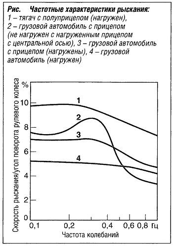 """""""Частотные характеристики рыскания"""""""