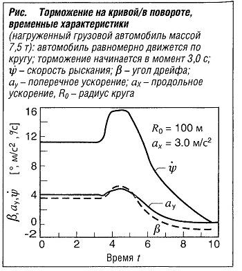 Торможение на прямой или в повороте, временные характеристики