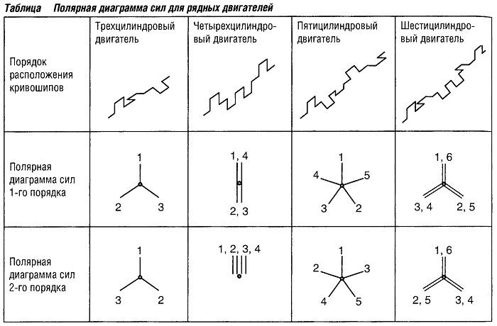 Полярная диаграмма сил для рядных двигателей