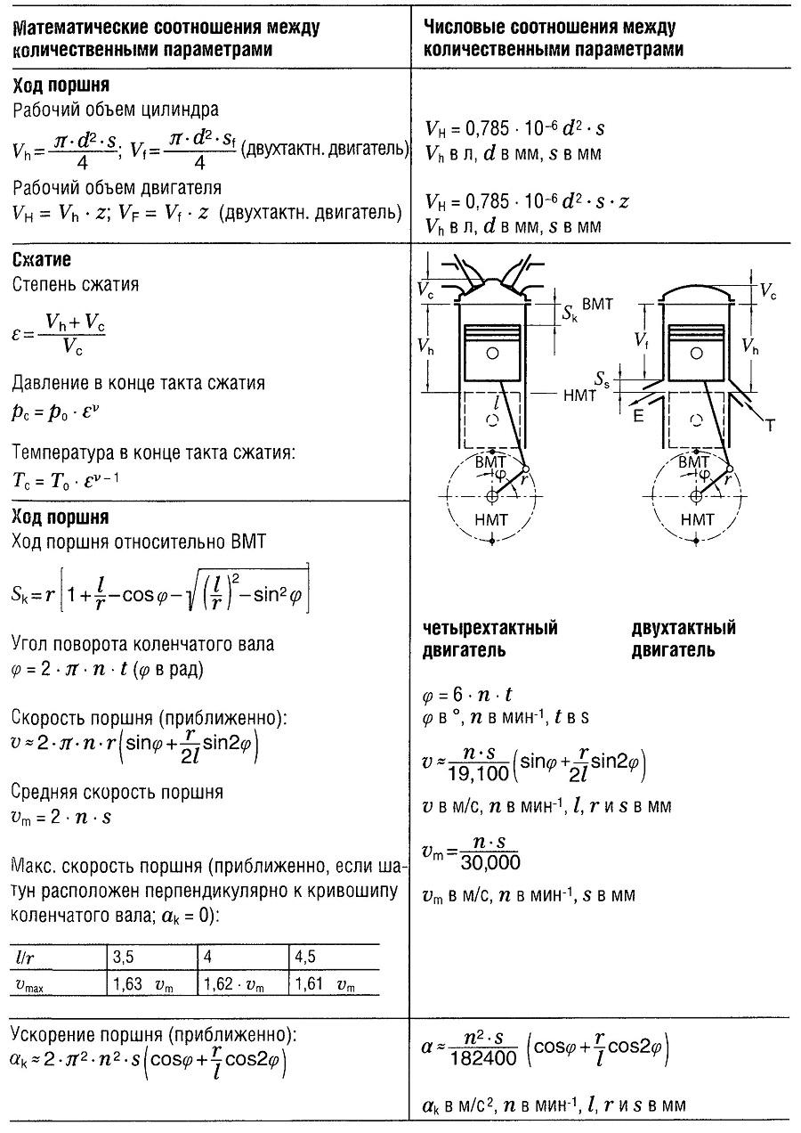 Расчетные уравнения для двигателей внутреннего сгорания