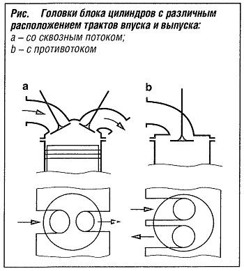 Головки блока цилиндров с различным расположением трактов впуска и выпуска