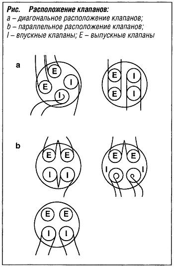 Расположение клапанов