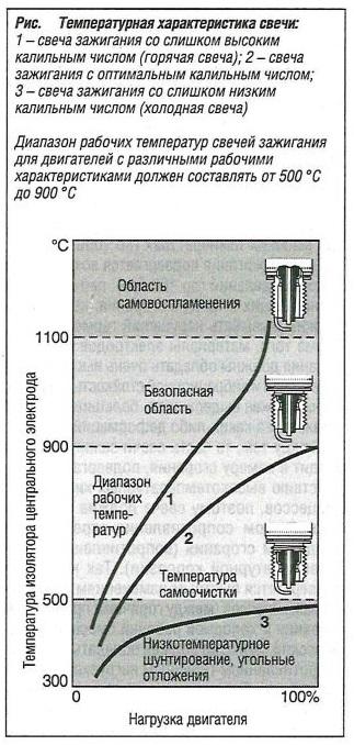 Температурная характеристика свечи зажигания