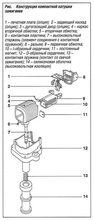 Конструкция компактной катушки зажигания