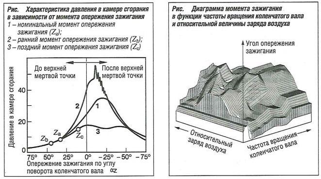Характеристика давления в камере сгорания в зависимости от момента опережения зажигания