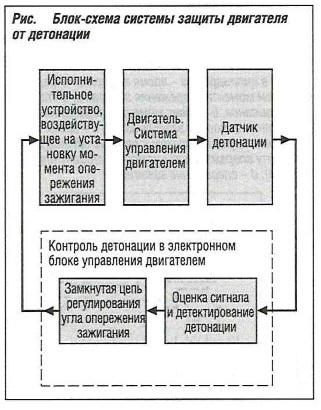 Блок-схема системы защиты двигателя от детонации