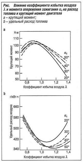Влияние коэффициента избытка воздухаλ и момента зажигания аzна расход топлива и крутящий момент