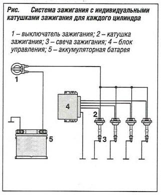 Система зажигания с индивидуальными катушками зажигания для каждого цилиндра
