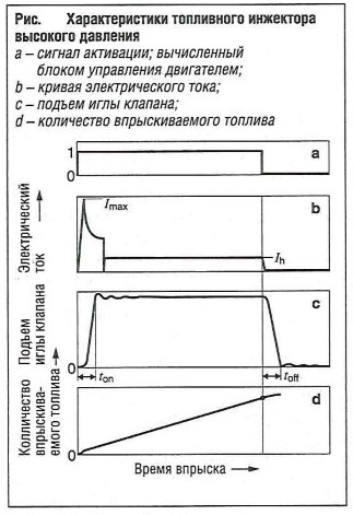 Характеристики топливного инжектора высокого давления