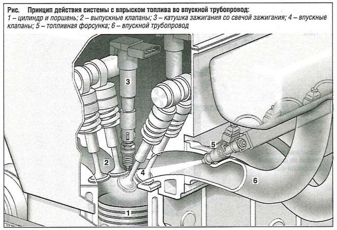 Принцип действия системы с впрыском топлива во впускной трубопровод
