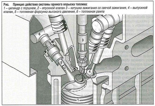 Принцип действия системы прямого впрыска топлива