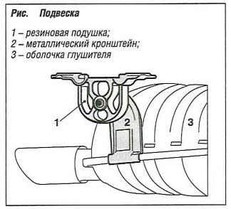Подвеска глушителя