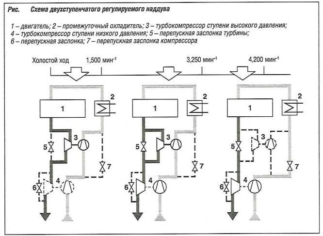 Схема двухступенчатого регулируемого наддува