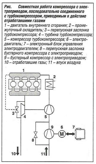 Совместная работа компрессора с электроприводом, последовательно соединенного с турбокомпрессором, приводимым в действие отработавшими газами