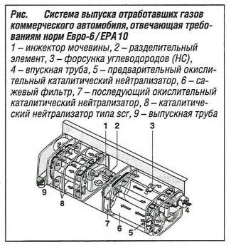 Система выпуска отработавших газов, отвечающая требованиям норм Евро-6 и ЕРА10
