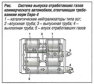 Система выпуска отработавших газов, отвечающая требованиям Евро-4