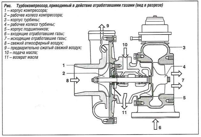 Разрез турбркромпрессора, приводимого в действие отработавшими газами
