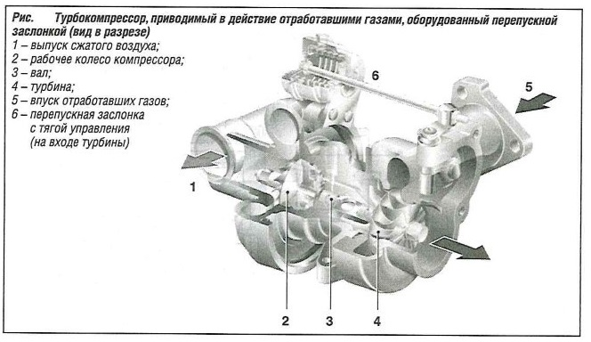 Разрез турбокомпрессора, приводимого в действие отработавшими газами, оборудованный перепускной заслонкой