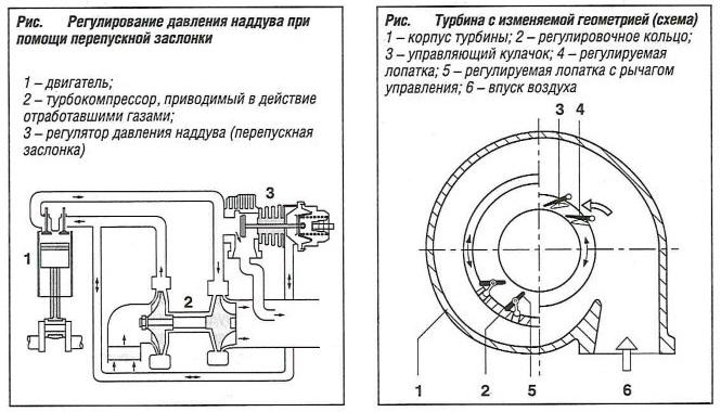 Схема турбины с изменяемой геометрией