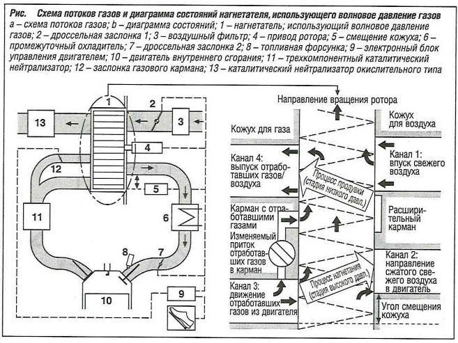 Схема потоков газов и диаграмма состояний нагнетателя, использующего волновое давление газов