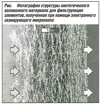 Структура синтетического волоконного материала для фильтрующих элементов