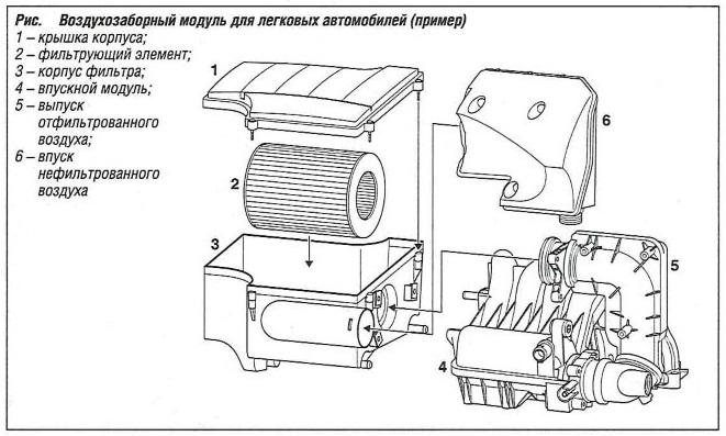 Воздухозаборный модуль для легкового автомобиля