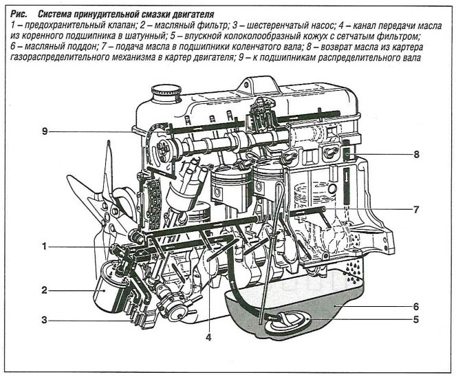 Система принудительной смазки двигателя
