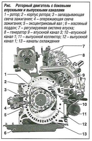 Роторный двигатель с боковыми впускными и выпускными каналами