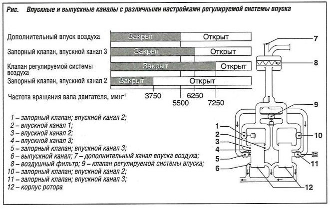 Впускные и выпускные каналы с различными настройками регулируемой системы впуска