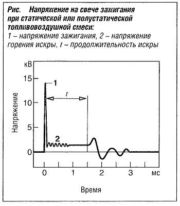 Напряжение на свече зажигания при статической или полустатической топливной смеси