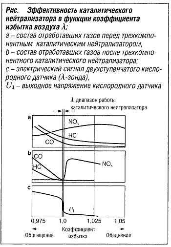 Эффективность каталитического нейтрализатора в функции коэффициента избытка воздуха λ