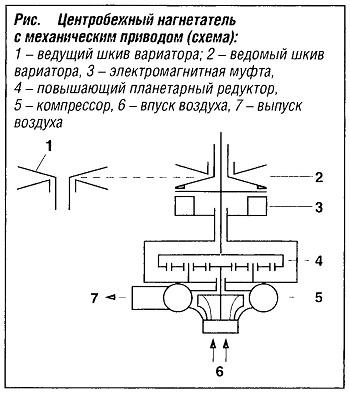 Схема центробежного нагнетателя с механическим приводом