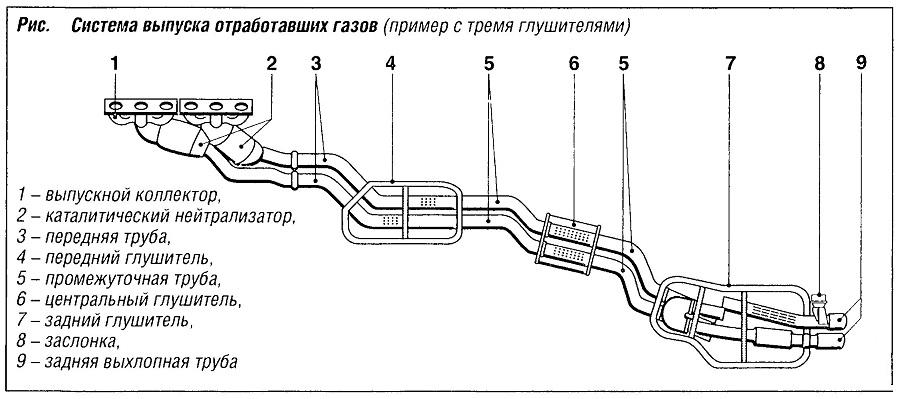 Система выпуска отработавших газов