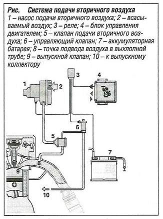 Система подачи вторичного воздуха