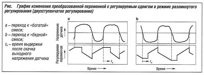 График изменения преобразованной переменной с регулируемым сдвигом в режиме разомкнутого регулирования
