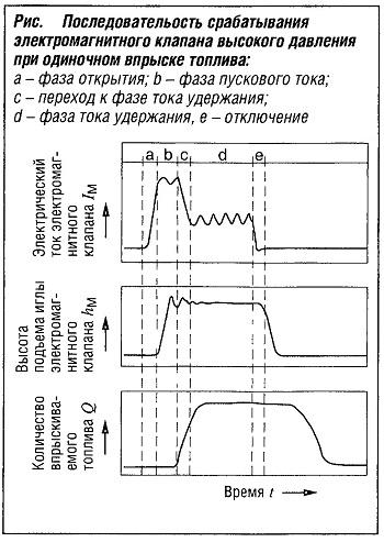 Последовательность срабатывания электромагнитного клапана высокого давления при одиночном впрыске топлива
