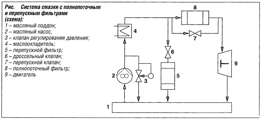 Система смазки с полнопоточным и перепускным фильтрами