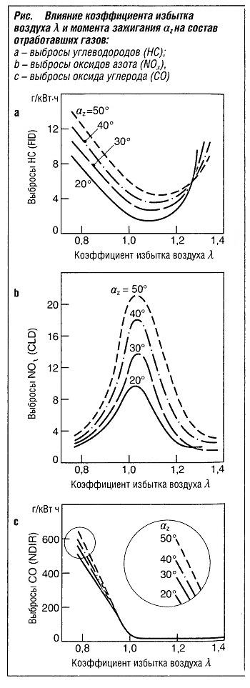 Влияние коэффициента избытка воздухаλ и момента зажигания аzна состав отработавших газов