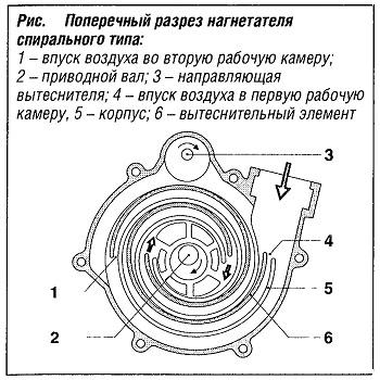 Поперечный разрез нагнетателя спирального типа