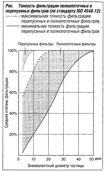 Тонкость фильтрации полнопоточных и перепускных фильтров по стандарту ISO 4548-12