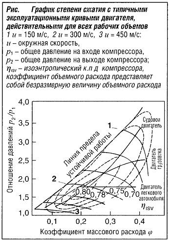 График степени сжатия с типичными эксплуатационными кривыми двигателя