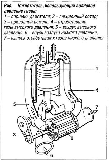 Нагнетатель, использующий волновое давление газов