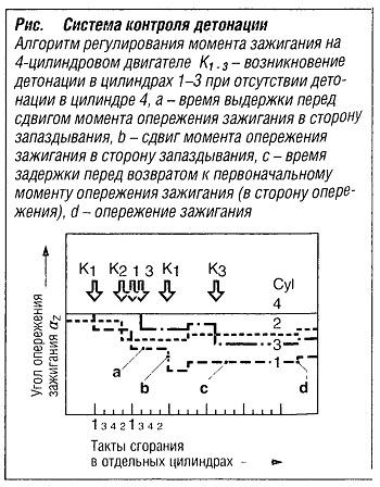 Система контроля детонации
