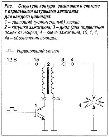 Структура контура зажигания в системе с отдельными катушками зажигания для каждого цилиндра
