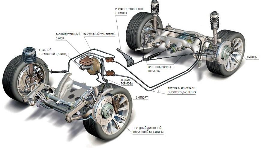 Конструкция тормозной системы легкового автомобиля