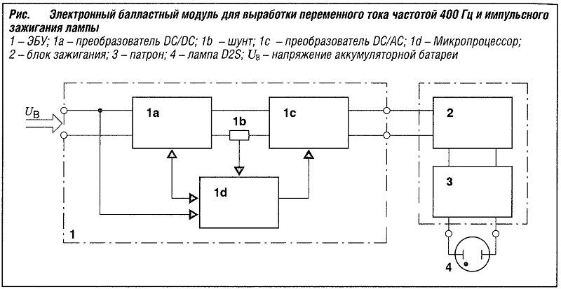 Электронный балластный модуль для выработки переменного тока частотой 400 Гц и импульсного зажигания лампы